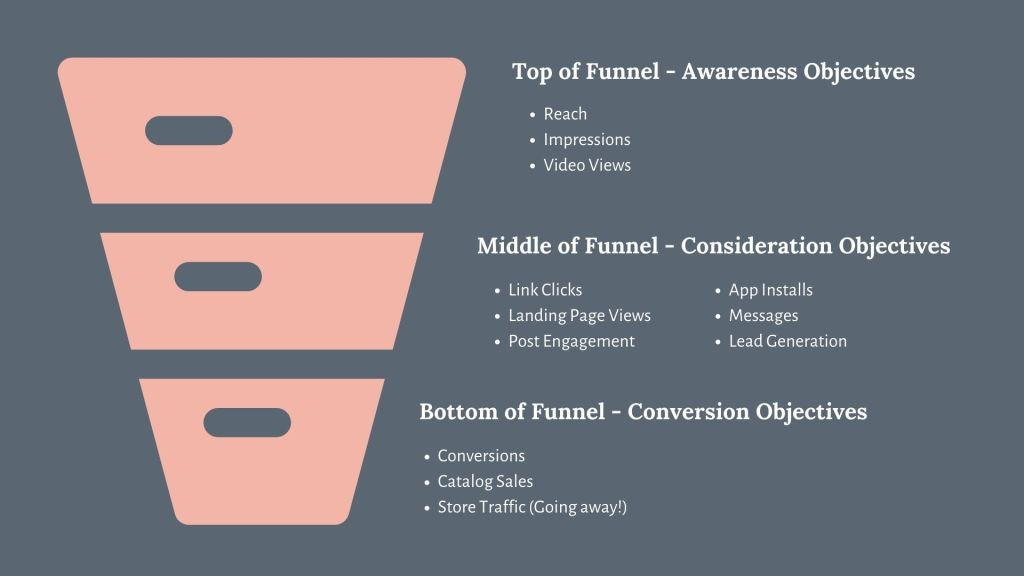 Social Media Advertising Funnel with Example Advertising Objectives